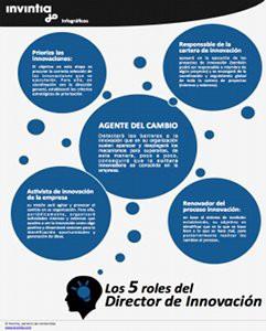 5_roles_lider_innovacion