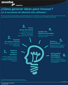 Los_6_escenarios_Innovacion_mas_usados