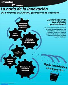 las_fuentes_innovacion