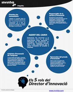 5_roles_lider_innovacion_CAT
