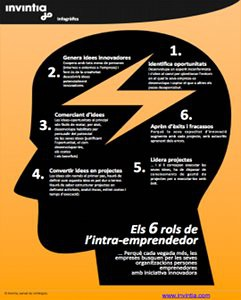 6_roles_intra-emprendedor_CAT